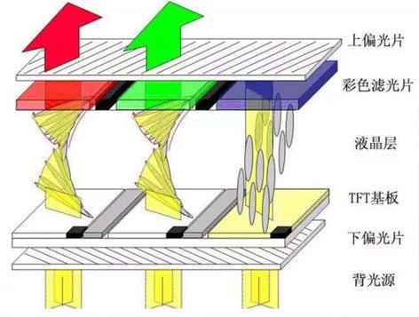 液晶拼接屏原理