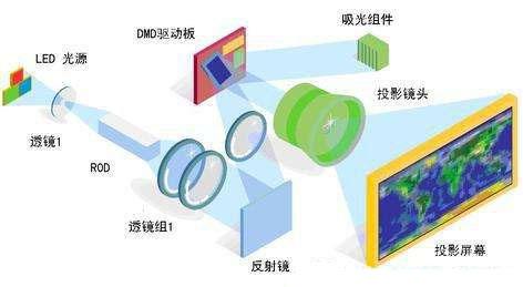 led显示屏原理结构图 (1)