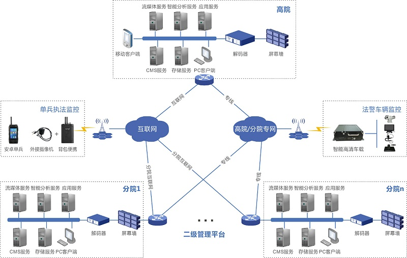 法院行业视频监控管理调度系统解决方案系统架构图