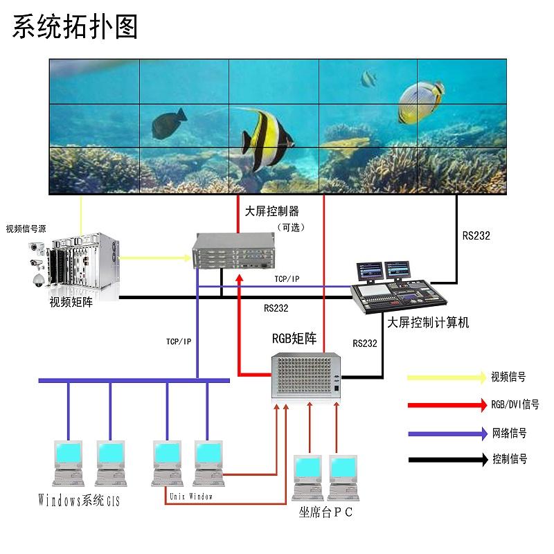 液晶拼接屏系统技术拓扑图