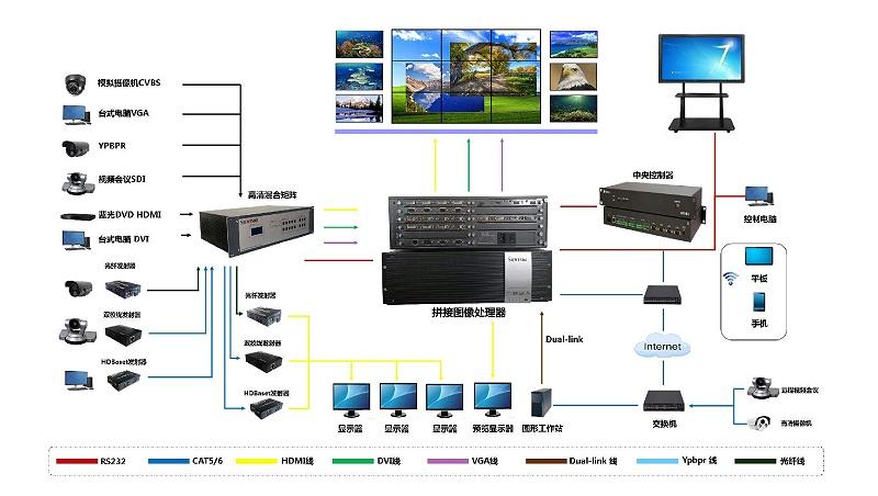 企业视频会议液晶拼接屏系统应用解决方案拓扑图