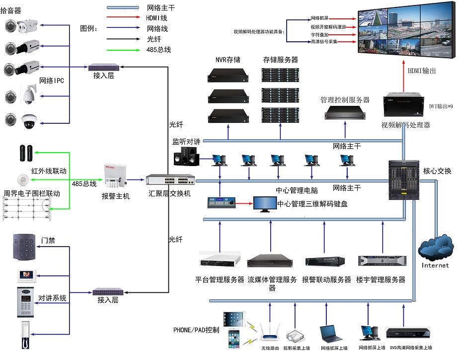 网络云分布式处理器
