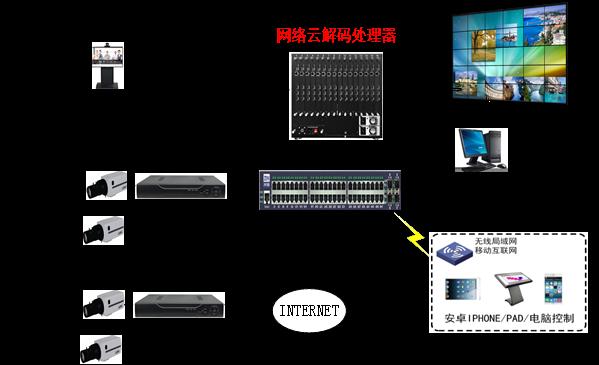 网络云解码处理器