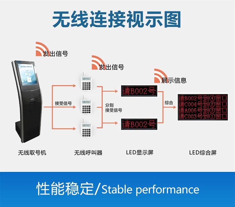排队叫号机系统无线lianjie拓扑tu