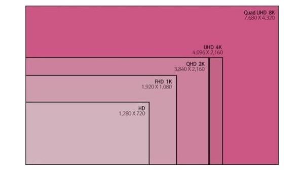智能终端显示设备分辨率中的1080P和1080I是什么意思?它们有什么区别