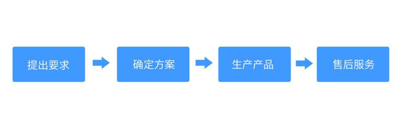 定制广告机流程图