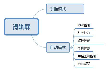 滑轨屏的分类系统图