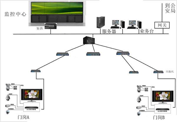 小区监控系统拓扑图