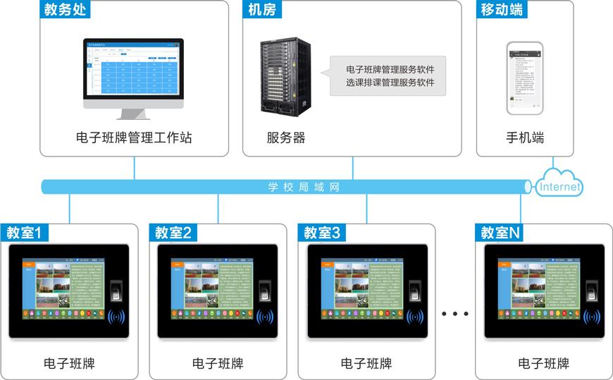 电子班牌系统架构图