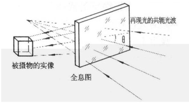 全息投影原理图片展示